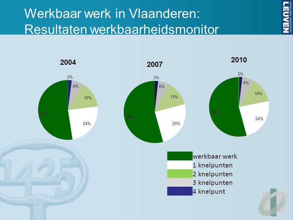 Werkbaar werk in Vlaanderen: Resultaten werkbaarheidsmonitor werkbaar werk 1 knelpunten 2 knelpunten 3 knelpunten 4 knelpunt