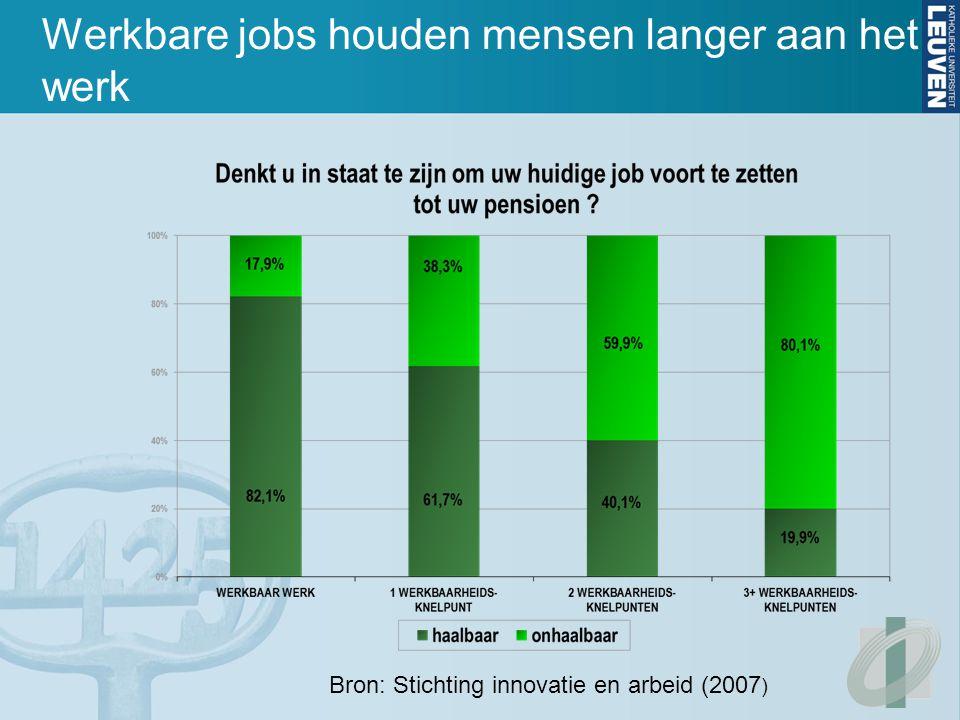 Bron: Stichting innovatie en arbeid (2007 ) Werkbare jobs houden mensen langer aan het werk