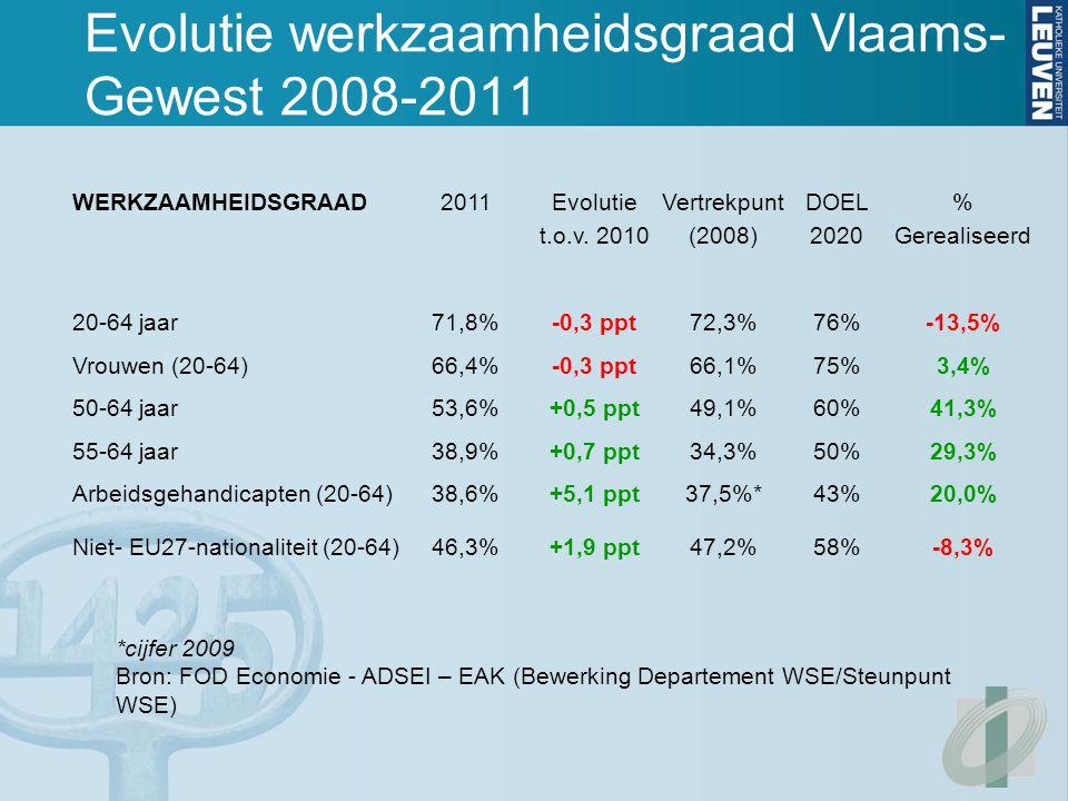 Evolutie werkzaamheidsgraad Vlaams- Gewest 2008-2011 WERKZAAMHEIDSGRAAD2011 Evolutie t.o.v.