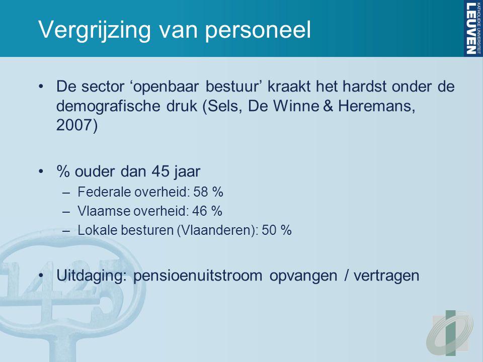 Vergrijzing van personeel De sector 'openbaar bestuur' kraakt het hardst onder de demografische druk (Sels, De Winne & Heremans, 2007) % ouder dan 45 jaar –Federale overheid: 58 % –Vlaamse overheid: 46 % –Lokale besturen (Vlaanderen): 50 % Uitdaging: pensioenuitstroom opvangen / vertragen
