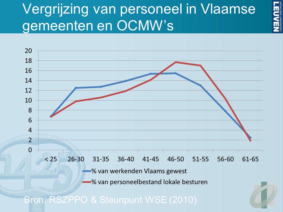 Vergrijzing van personeel in Vlaamse gemeenten en OCMW's Bron: RSZPPO & Steunpunt WSE (2010)