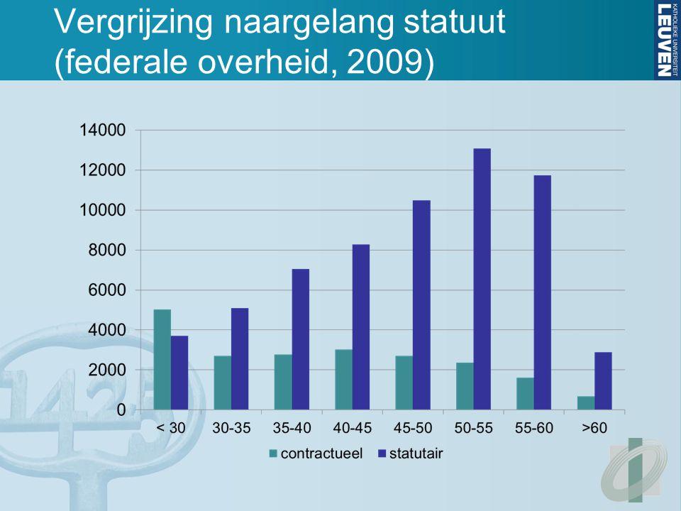 Vergrijzing naargelang statuut (federale overheid, 2009)
