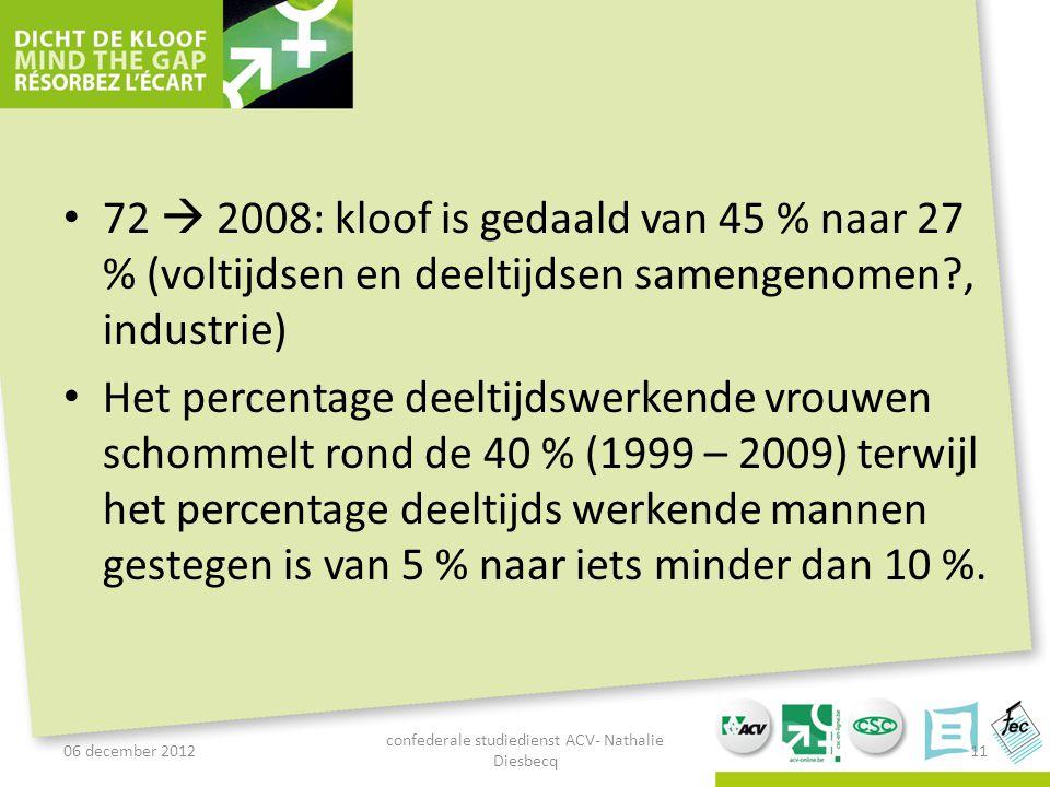 72  2008: kloof is gedaald van 45 % naar 27 % (voltijdsen en deeltijdsen samengenomen?, industrie) Het percentage deeltijdswerkende vrouwen schommelt