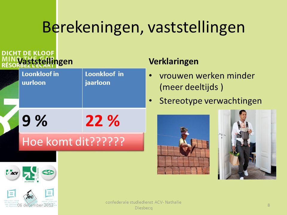 Berekeningen, vaststellingen Vaststellingen Loonkloof in uurloon Loonkloof in jaarloon 9 %22 % Verklaringen vrouwen werken minder (meer deeltijds ) St