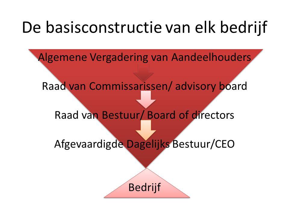 De basisconstructie van elk bedrijf Algemene Vergadering van Aandeelhouders Raad van Commissarissen/ advisory board Raad van Bestuur/ Board of directo