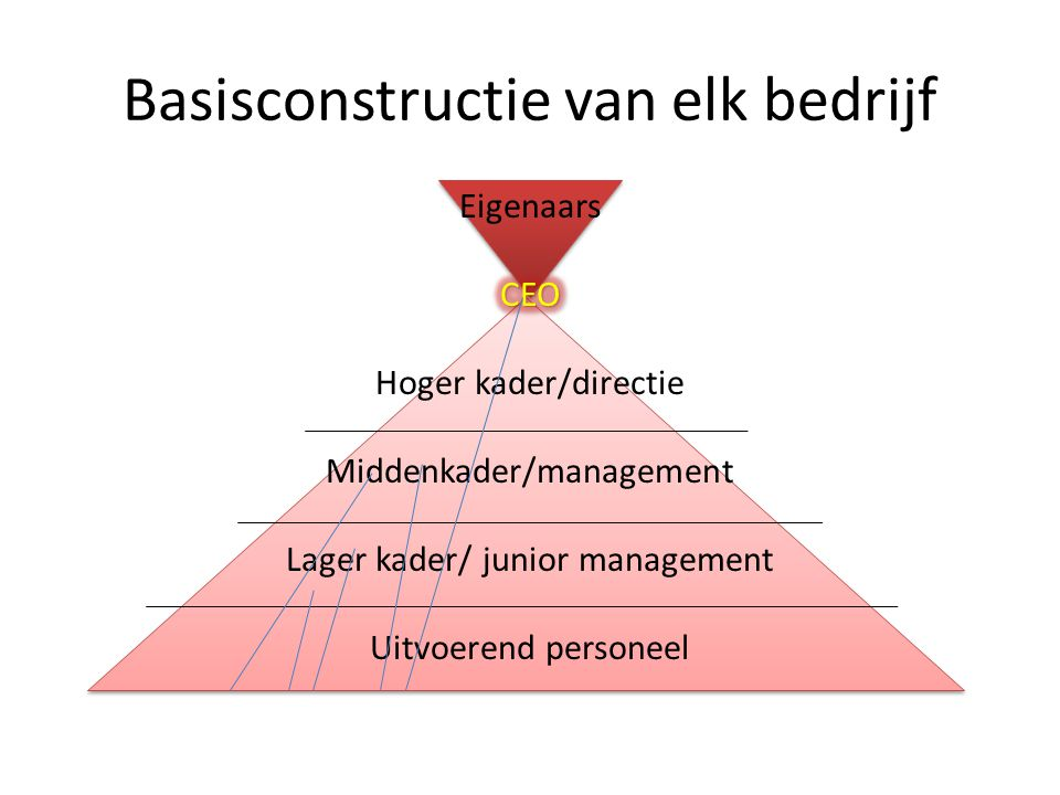 Basisconstructie van elk bedrijf