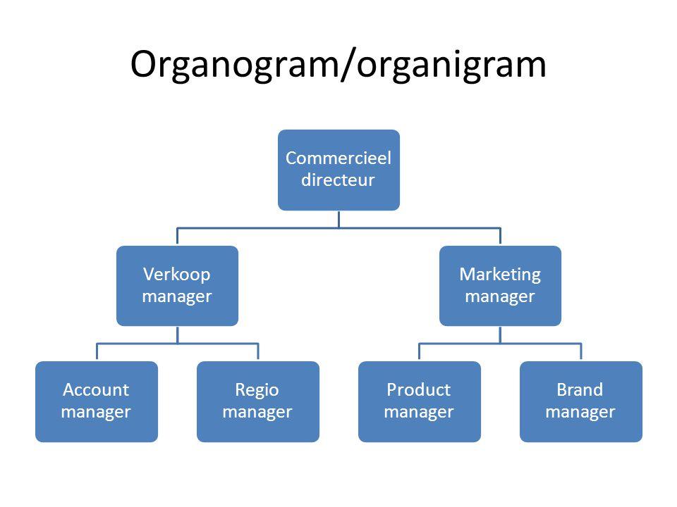 Organogram/organigram Commercieel directeur Verkoop manager Account manager Regio manager Marketing manager Product manager Brand manager