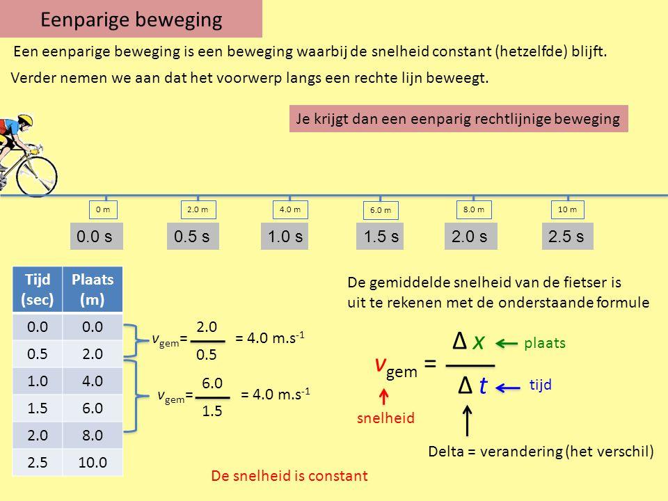 t(s) x(m) Tijd (sec) Plaats (m) 0.0 0.52.0 1.04.0 1.56.0 2.08.0 2.510.0 Ook hier geldt: v gem = Δ x Δ t v gem = 10.0 2.5 = 4.0 m.s -1 Δ x Δ t = hellingsgetal Tijd (sec) snelheid (m.s -1 ) 0.04.0 0.54.0 1.04.0 1.54.0 2.04.0 2.54.0 t(s) v(m/s)