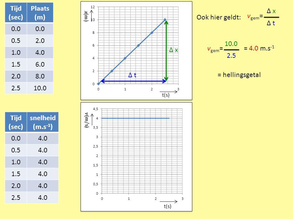 t(s) x(m) Tijd (sec) Plaats (m) 0.0 0.52.0 1.04.0 1.56.0 2.08.0 2.510.0 Ook hier geldt: v gem = Δ x Δ t v gem = 10.0 2.5 = 4.0 m.s -1 Δ x Δ t = hellin