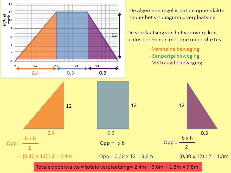v(m/s) De algemene regel is dat de oppervlakte onder het v-t diagram = verplaatsing De verplaatsing van het voorwerp kun je dus berekenen met drie opp