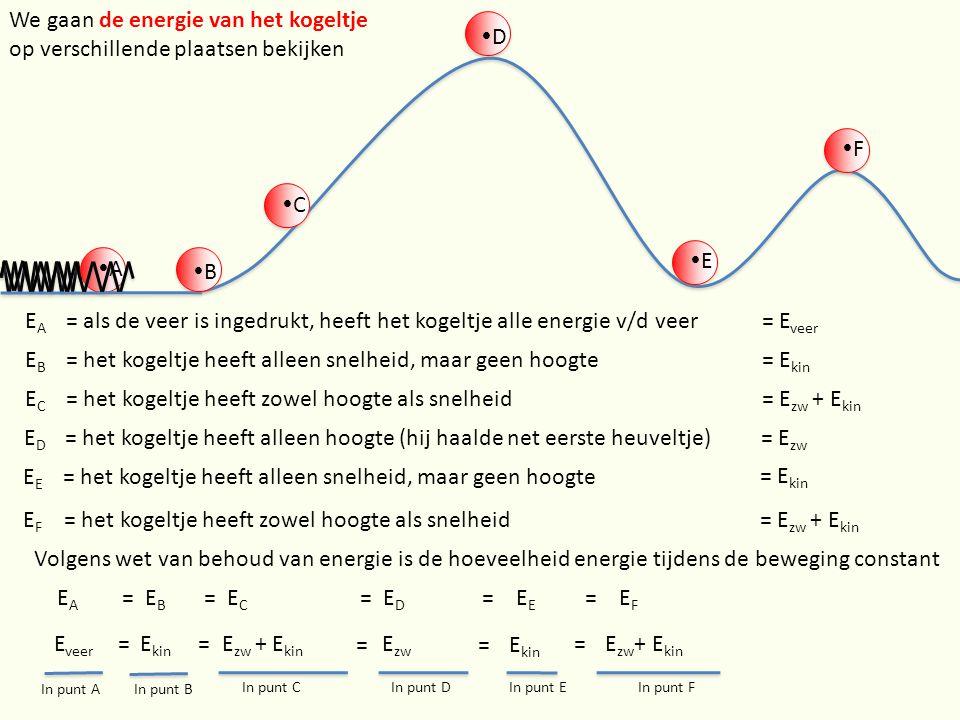 AA We gaan de energie van het kogeltje op verschillende plaatsen bekijken EAEA = als de veer is ingedrukt, heeft het kogeltje alle energie v/d veer= E veer EBEB = het kogeltje heeft alleen snelheid, maar geen hoogte= E kin BB CC ECEC = het kogeltje heeft zowel hoogte als snelheid= E zw + E kin EDED = het kogeltje heeft alleen hoogte (hij haalde net eerste heuveltje)= E zw E EE = het kogeltje heeft alleen snelheid, maar geen hoogte EFEF = het kogeltje heeft zowel hoogte als snelheid = E kin = E zw + E kin FF Volgens wet van behoud van energie is de hoeveelheid energie tijdens de beweging constant E A = E B = E C = E D = E E = E F E veer =E kin E zw + E kin = == =E zw DD E kin E zw + E kin In punt AIn punt B In punt CIn punt DIn punt EIn punt F