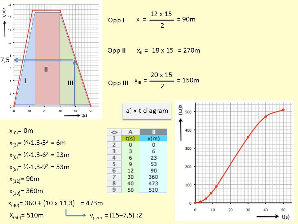 I II III Opp I Opp II Opp III x I = 12 x 15 2 = 90m x II == 270m x III = 20 x 15 2 = 150m 18 x 15 x (3) = ½  1,3  3 2 x (0) = 0m = 6m x (6) = ½  1,