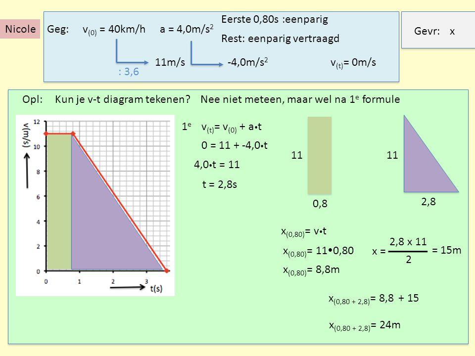 Geg:v (0) = 40km/h Rest: eenparig vertraagd Gevr:x Opl: 1e1e v (t) = v (0) + a  t 0 = 11 + -4,0  t v (t) = 0m/s 4,0  t = 11 a = 4,0m/s 2 : 3,6 11m/