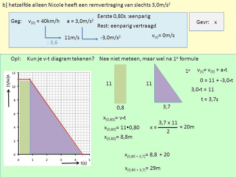 Geg:v (0) = 40km/h Rest: eenparig vertraagd Gevr:x Opl: 1e1e v (t) = v (0) + a  t 0 = 11 + -3,0  t v (t) = 0m/s 3,0  t = 11 a = 3,0m/s 2 : 3,6 11m/