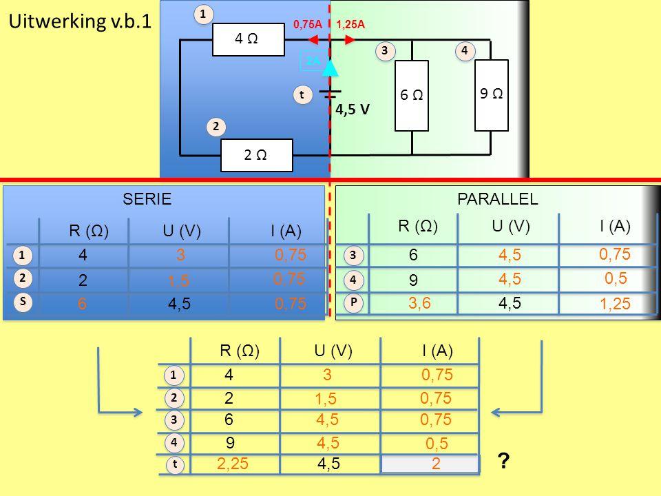 ? Uitwerking v.b.1 1 34 t 2 6 Ω 2 Ω 4,5 V 9 Ω 4 Ω SERIEPARALLEL R (Ω) U (V) I (A) R (Ω) U (V) I (A) 4 1 2 3 t 4 3 P 1 2 S R (Ω) U (V) I (A) 4 4,5 2 3 1,5 0,756 6 9 4,5 1,25 3,6 0,5 0,75 4 2 3 1,5 0,75 6 9 4,5 0,5 0,75 2,252 1,25A0,75A 2A