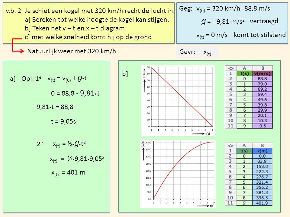 v.b. 2Je schiet een kogel met 320 km/h recht de lucht in. a] Bereken tot welke hoogte de kogel kan stijgen. b] Teken het v – t en x – t diagram c] met