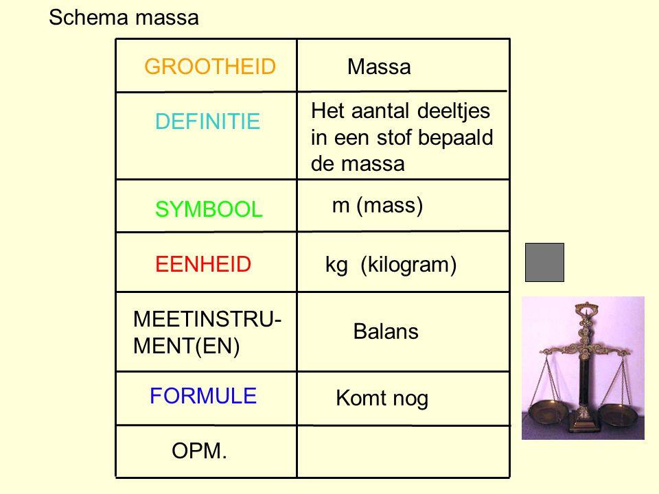 OPM. FORMULE MEETINSTRU- MENT(EN) EENHEID SYMBOOL DEFINITIE GROOTHEID Schema massa Massa Het aantal deeltjes in een stof bepaald de massa m (mass) kg