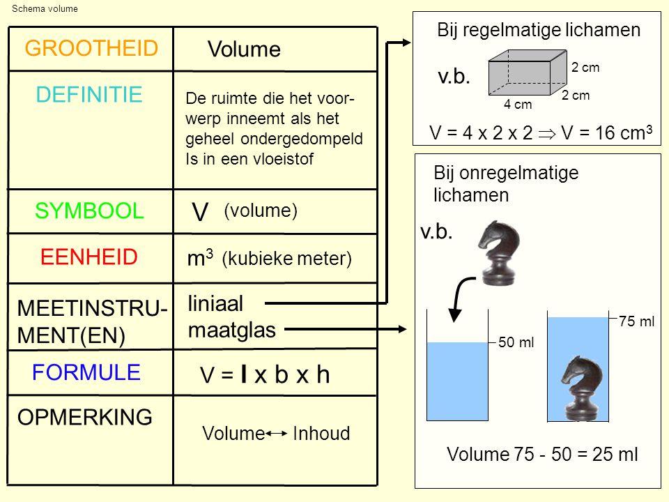 De ruimte die het voor- werp inneemt als het geheel ondergedompeld Is in een vloeistof V (volume) (kubieke meter) m3m3 liniaal OPMERKING FORMULE MEETINSTRU- MENT(EN) EENHEID SYMBOOL DEFINITIE GROOTHEID Volume Schema volume maatglas Volume Inhoud V = l x b x h Bij regelmatige lichamen Bij onregelmatige lichamen v.b.