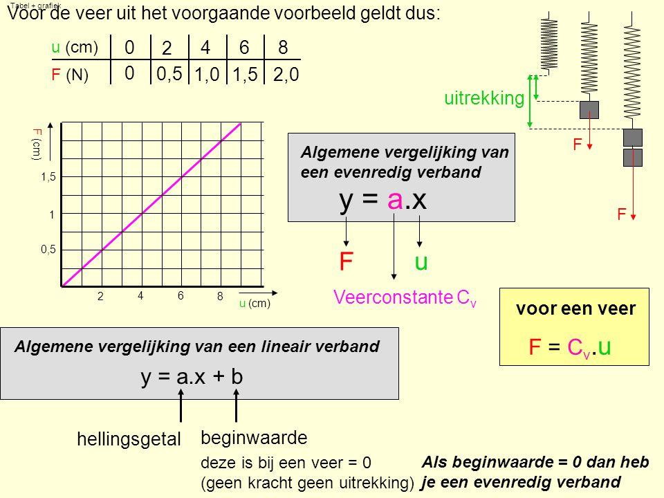 Tabel + grafiek uitrekking u (cm) F (N) F F 0 2,01,01,5 0,5 0 2 468 Voor de veer uit het voorgaande voorbeeld geldt dus: Algemene vergelijking van een evenredig verband y = a.x Algemene vergelijking van een lineair verband y = a.x + b F u Veerconstante C v voor een veer F = C v.u u (cm) F (cm) 1 1,5 2 46 0,5 8 beginwaarde hellingsgetal deze is bij een veer = 0 (geen kracht geen uitrekking) Als beginwaarde = 0 dan heb je een evenredig verband