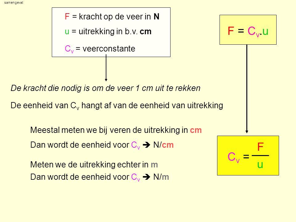 geg: gevr: geg:gevr: C v = F u geg: gevr: C v = F u F u opl: Voorbeeld 1 Een veer rekt 3,5cm uit als je er een kracht van 5N op uitoefent.