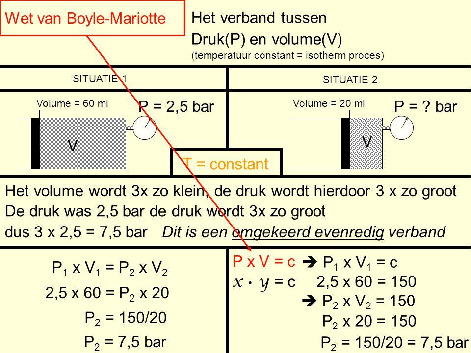 Wet van Boyle-Mariotte V P = 2,5 bar Druk(P) en volume(V) (temperatuur constant = isotherm proces) Het verband tussen Volume = 60 ml SITUATIE 1 SITUAT