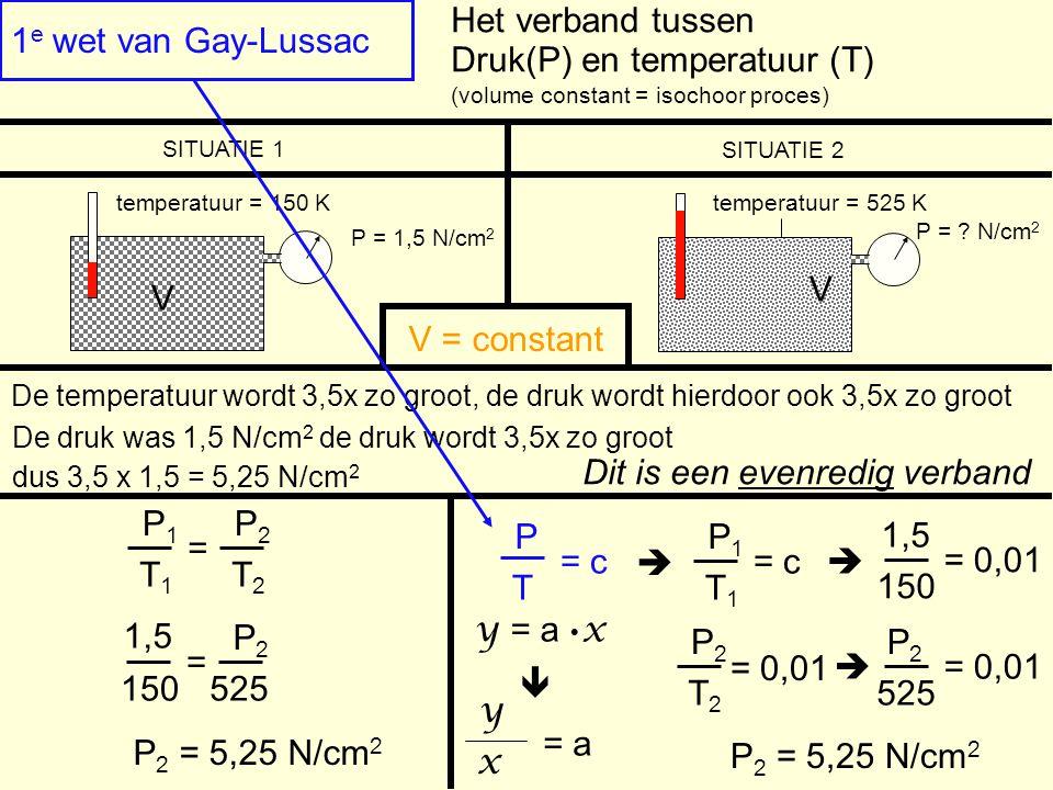 1 e wet van Gay-Lussac V P = 1,5 N/cm 2 Druk(P) en temperatuur (T) (volume constant = isochoor proces) Het verband tussen temperatuur = 150 K SITUATIE