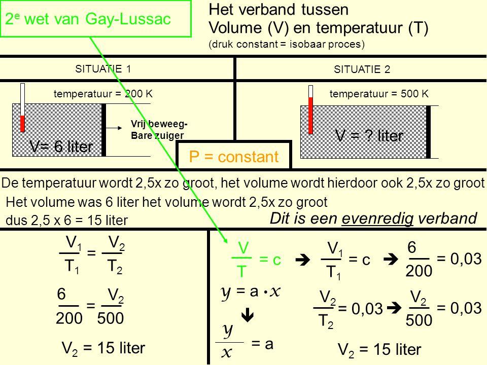 Vrij beweeg- Bare zuiger 2 e wet van Gay-Lussac V= 6 liter Volume (V) en temperatuur (T) (druk constant = isobaar proces) Het verband tussen temperatu