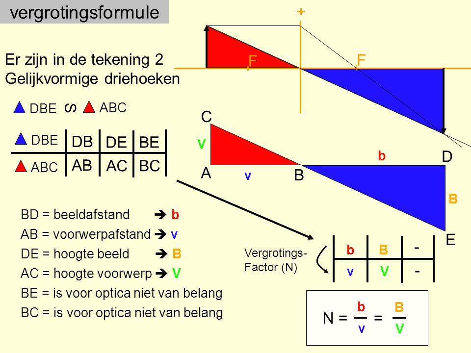 vergrotingsformule F F Er zijn in de tekening 2 Gelijkvormige driehoeken A B C D E ABC S DBE AC = hoogte voorwerp  V AB = voorwerpafstand  v DE = hoogte beeld  B BD = beeldafstand  b BC = is voor optica niet van belang BE = is voor optica niet van belang DBE ABC DB AB DE AC BE BC V v B b b v B V - - Vergrotings- Factor (N) N = b v B V =