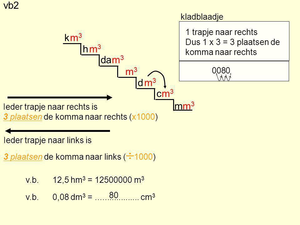 m d c da h k m3m3 m3m3 m3m3 m3m3 m3m3 m3m3 m3m3 Ieder trapje naar rechts is 3 plaatsen de komma naar rechts (x1000) Ieder trapje naar links is 3 plaatsen de komma naar links (  1000) v.b.