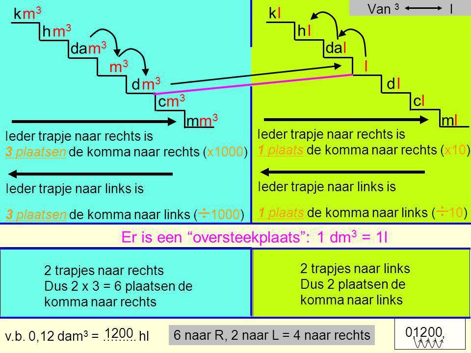 Ieder trapje naar rechts is 3 plaatsen de komma naar rechts (x1000) Ieder trapje naar links is 3 plaatsen de komma naar links (  1000) v.b. 0,12 dam
