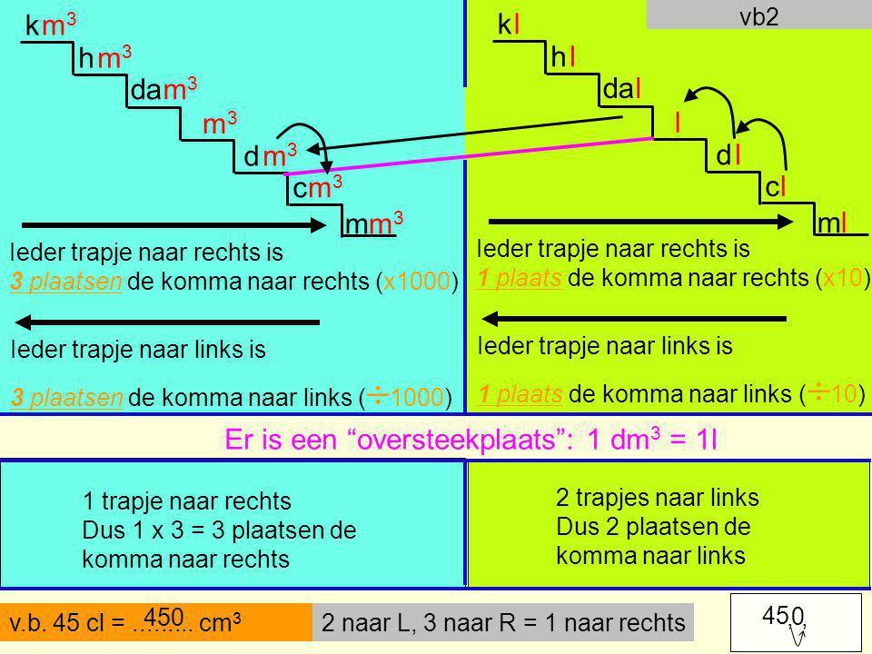 Ieder trapje naar rechts is 3 plaatsen de komma naar rechts (x1000) Ieder trapje naar links is 3 plaatsen de komma naar links (  1000) v.b. 45 cl =..
