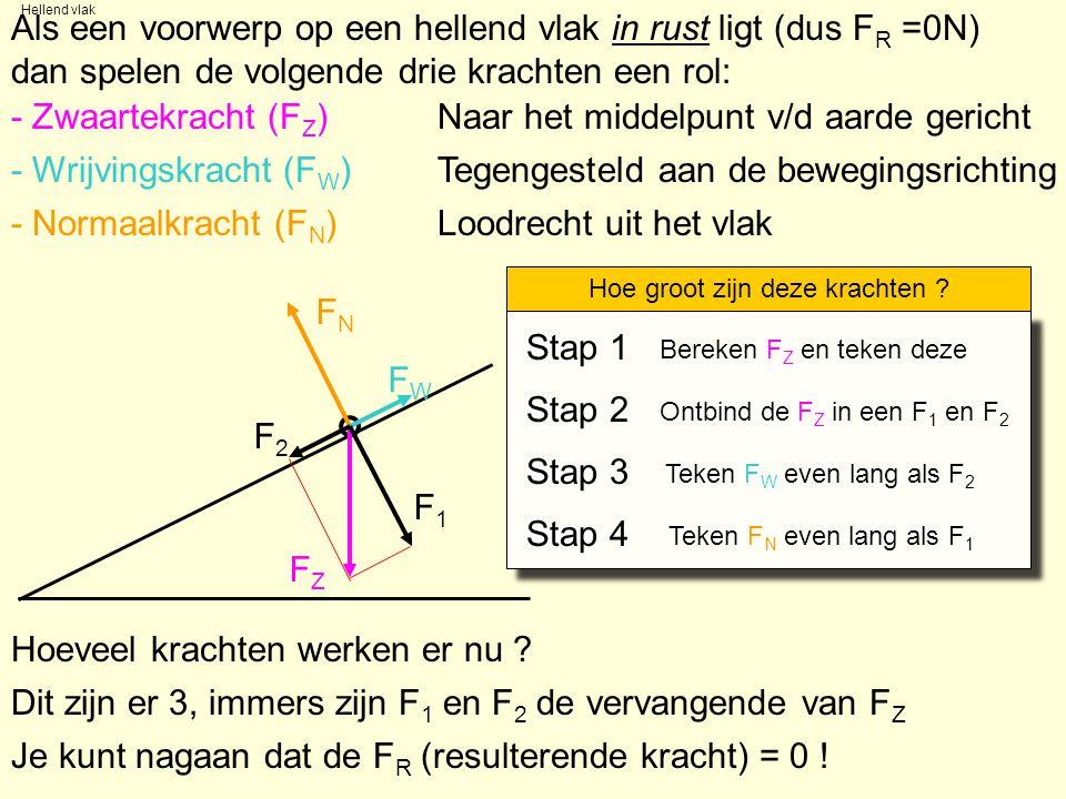 Kist schuin omhoog over vlak getrokken Als een voorwerp over een vlak schuin omhoog met één snelheid (dus F R =0N) wordt voortgetrokken, spelen de volgende krachten een rol: - Zwaartekracht (F Z ) Naar het middelpunt v/d aarde gericht - Wrijvingskracht (F W )Tegengesteld aan de bewegingsrichting - Normaalkracht (F N )Loodrecht uit het vlak Hoe groot zijn deze krachten .