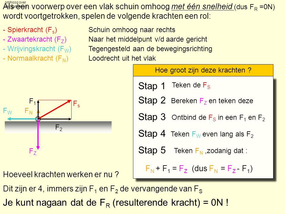 Kist schuin omhoog over vlak getrokken Als een voorwerp over een vlak schuin omhoog met één snelheid (dus F R =0N) wordt voortgetrokken, spelen de vol