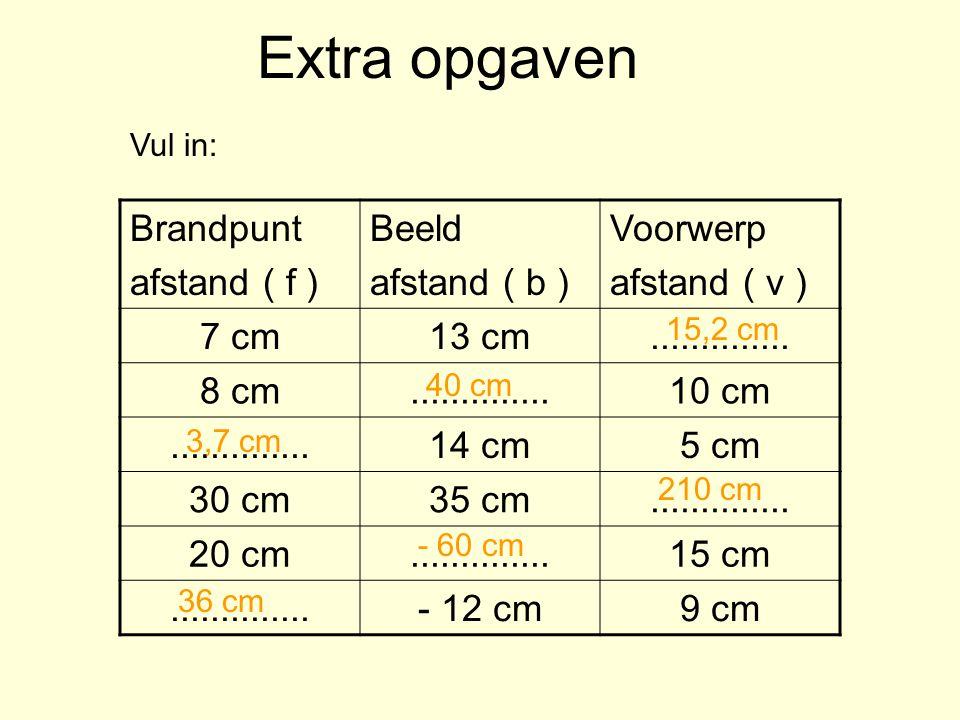 Extra opgaven Brandpunt afstand ( f ) Beeld afstand ( b ) Voorwerp afstand ( v ) 7 cm13 cm.............. 8 cm..............10 cm..............14 cm5 c