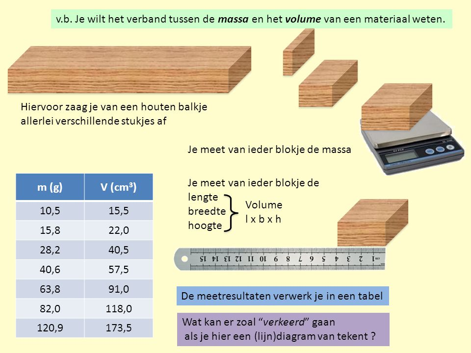 v.b.Je wilt het verband tussen de massa en het volume van een materiaal weten.