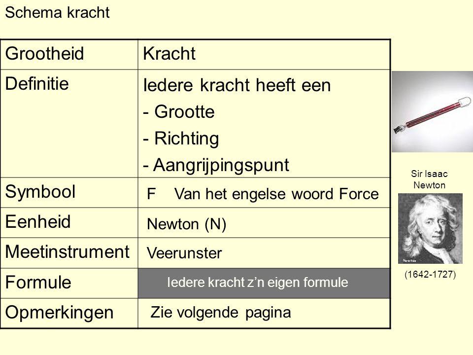 Schema kracht GrootheidKracht Definitie Symbool Eenheid Meetinstrument Formule Opmerkingen F Iedere kracht heeft een - Grootte - Richting - Aangrijpingspunt Van het engelse woord Force Newton (N) Veerunster Zie volgende pagina Iedere kracht z'n eigen formule Sir Isaac Newton (1642-1727)