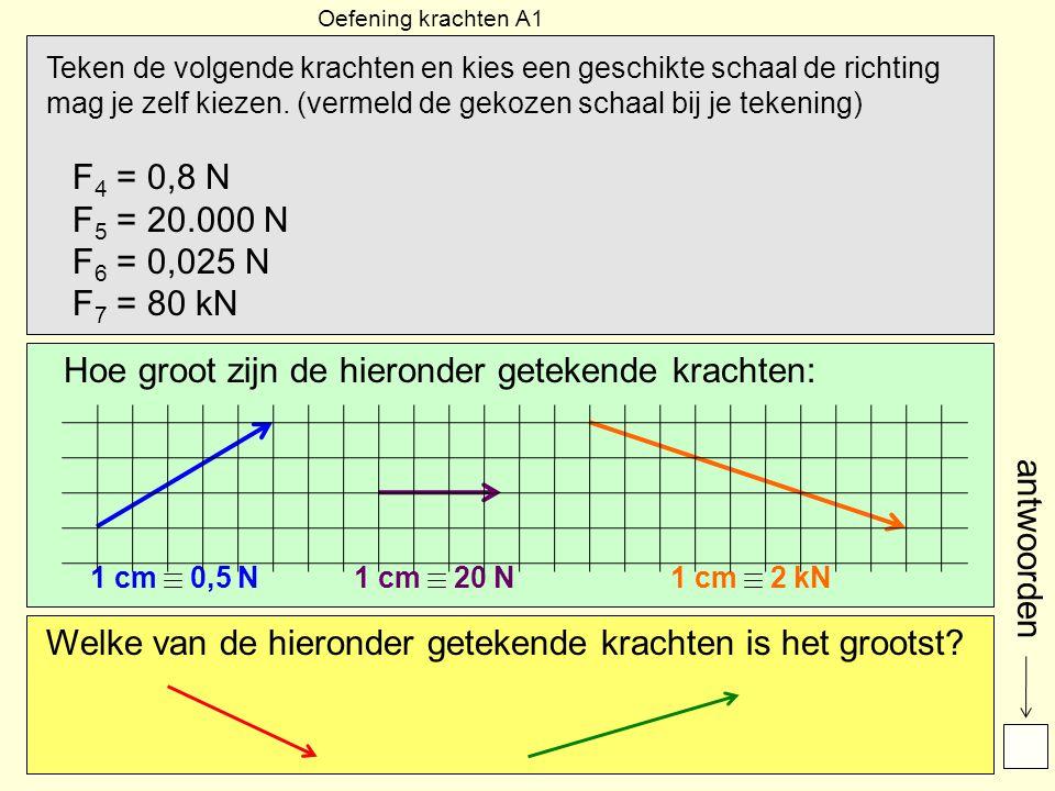 Oefening krachten A1 Teken de volgende krachten en kies een geschikte schaal de richting mag je zelf kiezen.