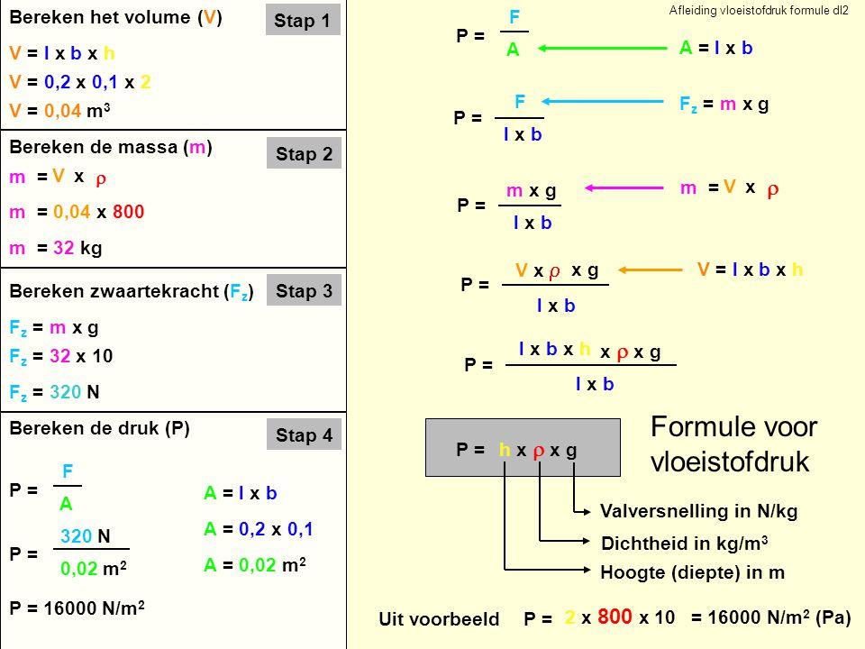 Stap 1 Bereken het volume (V) V = l x b x h V = 0,2 x 0,1 x 2 V = 0,04 m 3 Stap 2 Bereken de massa (m) m = 0,04 x 800 Stap 3Bereken zwaartekracht (F z ) F z = m x g F z = 32 x 10 F z = 320 N Stap 4 Bereken de druk (P) m = 32 kg P = F A 320 N 0,02 m 2 P = 16000 N/m 2 Afleiding vloeistofdruk formule dl2 m = V  x A = l x b A = 0,2 x 0,1 A = 0,02 m 2 l x b P = F A F A = l x b F z = m x g l x b P = m x g l x b P = V x  m = V  x V = l x b x h l x b P = l x b x h P = h x  x g P = 2 x 800 x 10 = 16000 N/m 2 (Pa) Formule voor vloeistofdruk x g x  x g Uit voorbeeld Hoogte (diepte) in m Dichtheid in kg/m 3 Valversnelling in N/kg