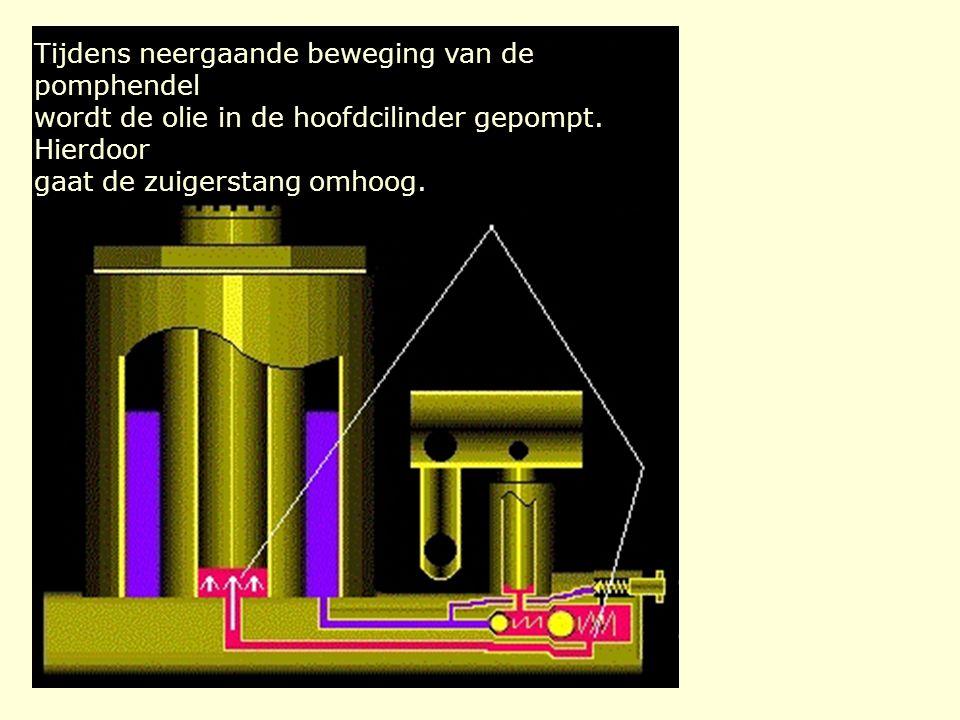 Tijdens neergaande beweging van de pomphendel wordt de olie in de hoofdcilinder gepompt.
