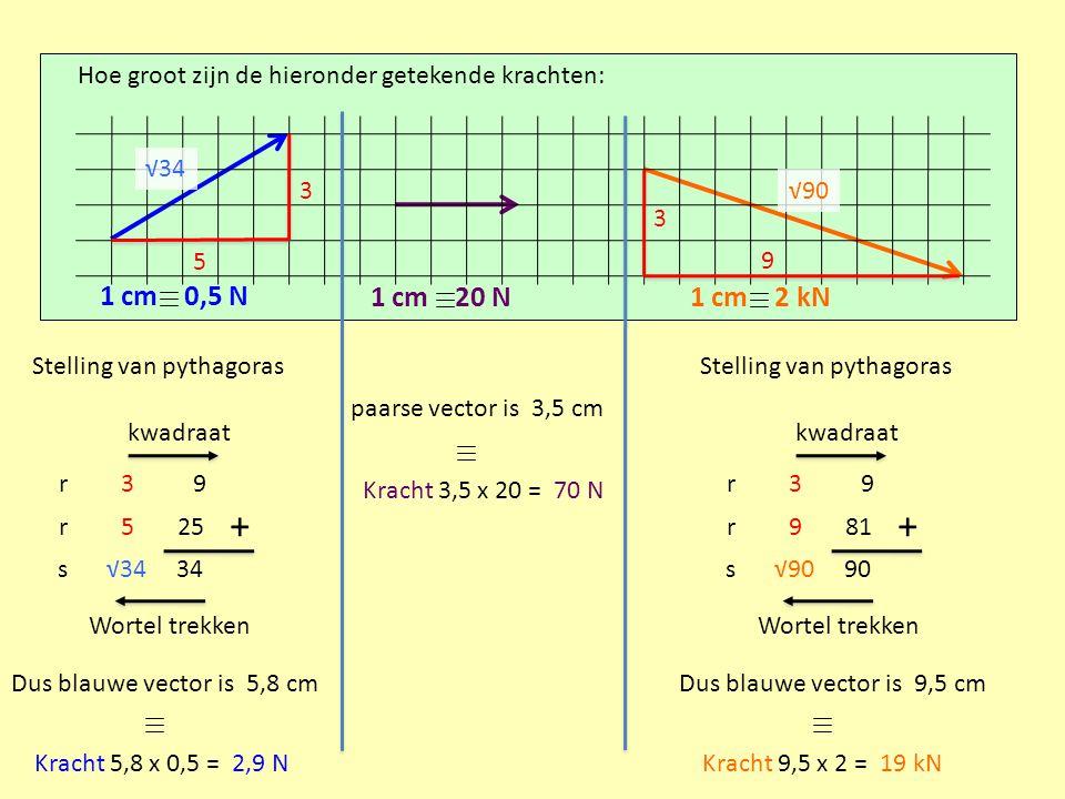 Hoe groot zijn de hieronder getekende krachten: 1 cm 0,5 N 1 cm 20 N1 cm 2 kN Stelling van pythagoras r r s 3 5 √34 9 25 34 kwadraat + Wortel trekken