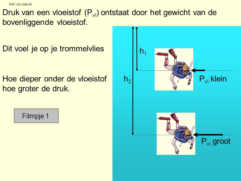 Wet van pascal Druk van een vloeistof (P vl ) ontstaat door het gewicht van de bovenliggende vloeistof. Hoe dieper onder de vloeistof hoe groter de dr