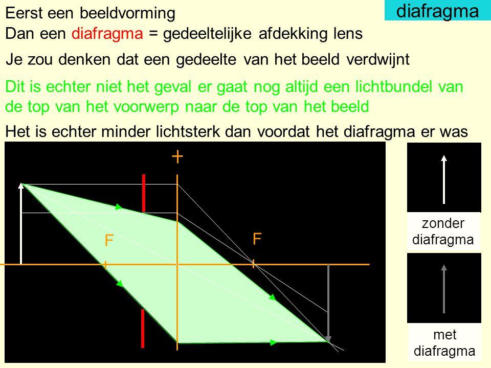 diafragma F F Eerst een beeldvorming Dan een diafragma = gedeeltelijke afdekking lens Je zou denken dat een gedeelte van het beeld verdwijnt Dit is ec