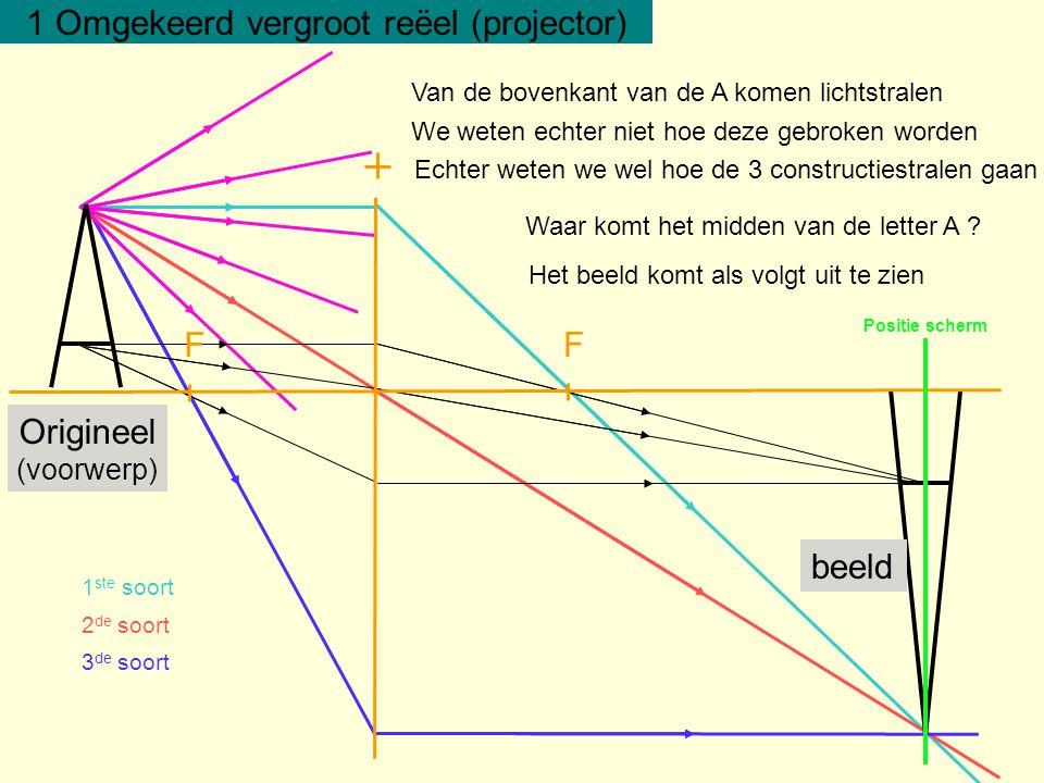 diaprojector filmprojector beamer overheadprojector origineel (voorwerp) beeld origineel (voorwerp) beeld origineel (voorwerp) beeld origineel (voorwerp) beeld