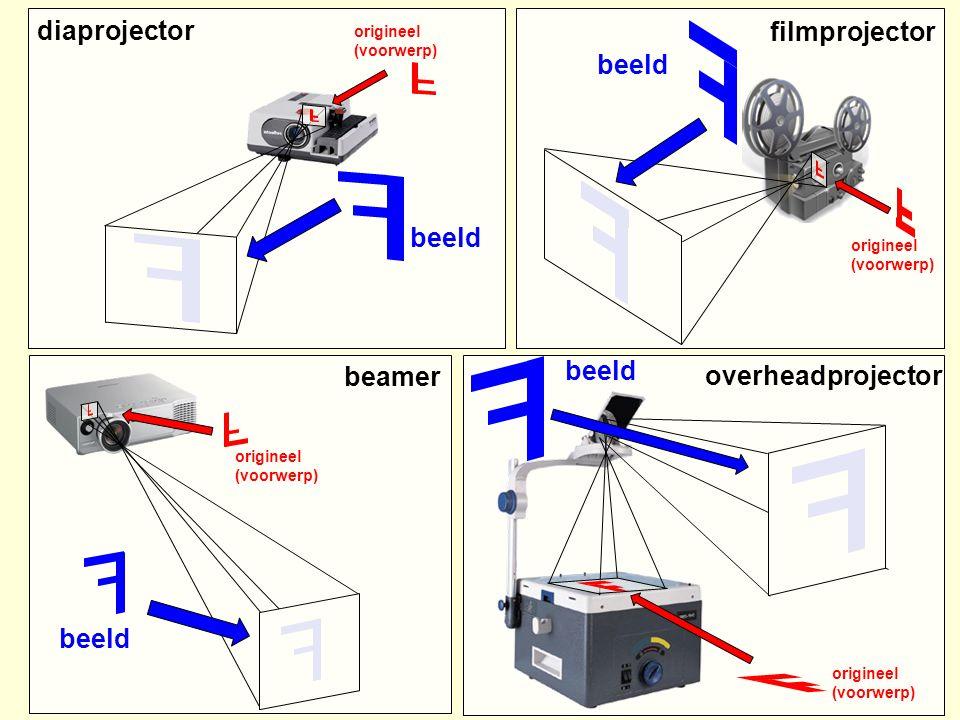 L Eenvoudige diaprojector FF F condensorlens Diahouder projectielens Voorwerp afstand Beeld afstand scherm 3D sketchUp projector (klik hier)
