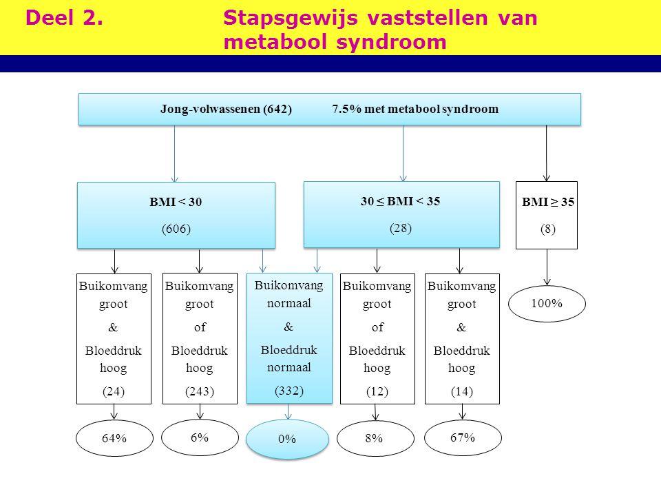 Deel 2.Stapsgewijs vaststellen van metabool syndroom Jong-volwassenen (642) 7.5% met metabool syndroom BMI < 30 (606) BMI < 30 (606) BMI ≥ 35 (8) 30 ≤