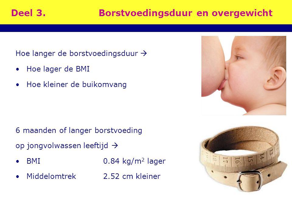 Deel 3.Borstvoedingsduur en overgewicht Hoe langer de borstvoedingsduur  Hoe lager de BMI Hoe kleiner de buikomvang 6 maanden of langer borstvoeding