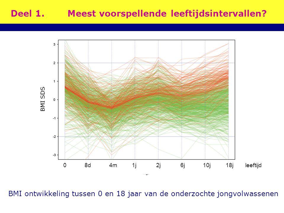 Deel 1.Meest voorspellende leeftijdsintervallen? BMI ontwikkeling tussen 0 en 18 jaar van de onderzochte jongvolwassenen 0 8d 4m 1j 2j 6j 10j 18j leef