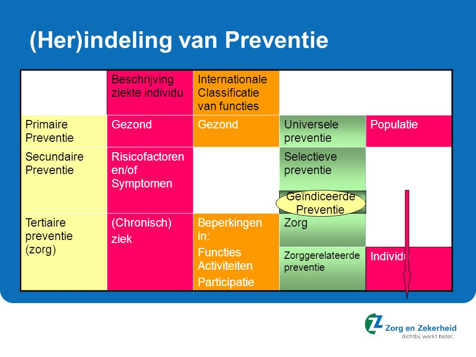 (Her)indeling van Preventie Beschrijving ziekte individu Internationale Classificatie van functies Primaire Preventie Gezond Universele preventie Populatie Secundaire Preventie Risicofactoren en/of Symptomen Selectieve preventie Tertiaire preventie (zorg) (Chronisch) ziek Beperkingen in: Functies Activiteiten Participatie Zorg Zorggerelateerde preventie Individu Geïndiceerde Preventie