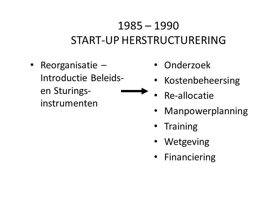 1985 – 1990 START-UP HERSTRUCTURERING Reorganisatie – Introductie Beleids- en Sturings- instrumenten Onderzoek Kostenbeheersing Re-allocatie Manpowerplanning Training Wetgeving Financiering