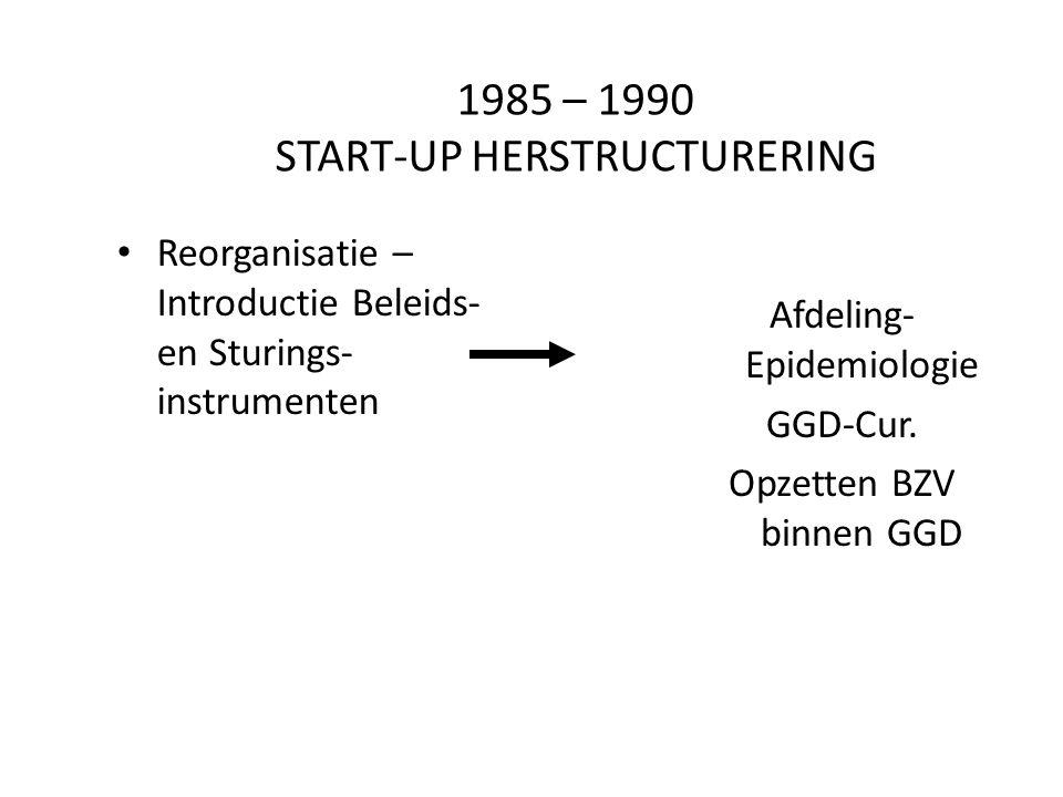 1985 – 1990 START-UP HERSTRUCTURERING Reorganisatie – Introductie Beleids- en Sturings- instrumenten Afdeling- Epidemiologie GGD-Cur. Opzetten BZV bin